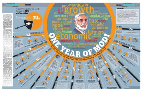 modisarkar_1year