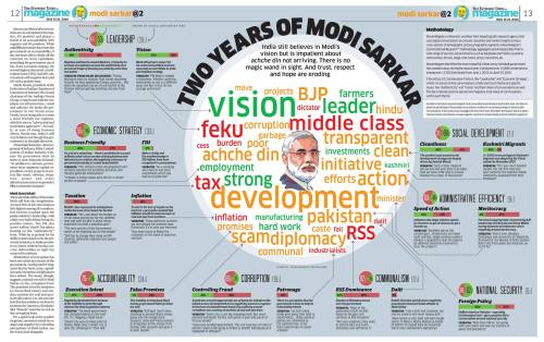 ModiSarkar_Year2
